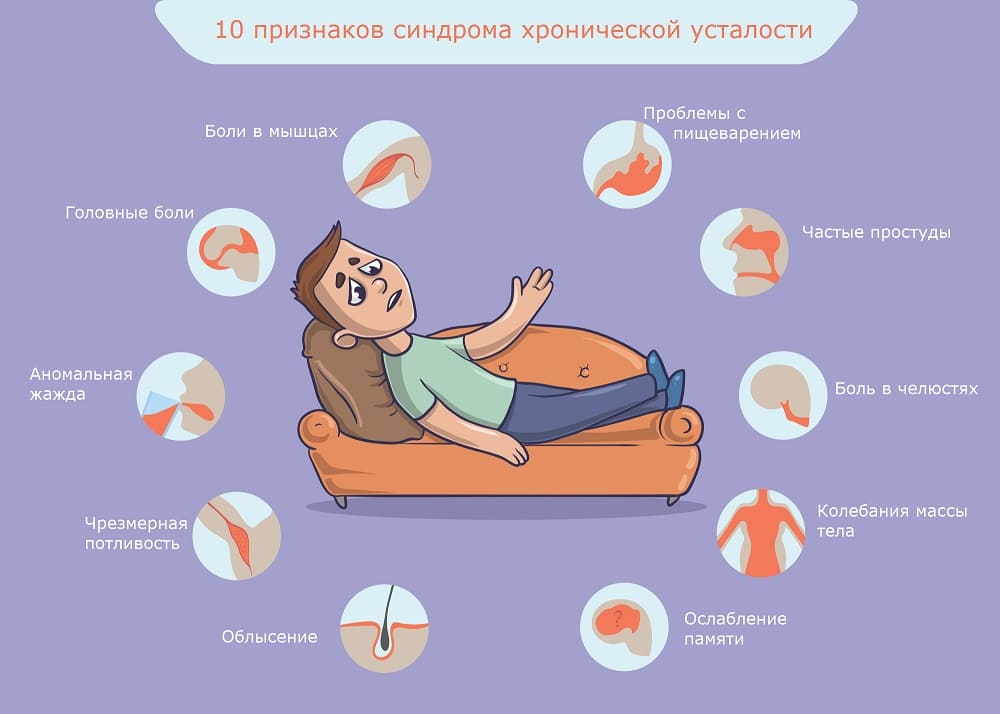 Причины хронической усталости